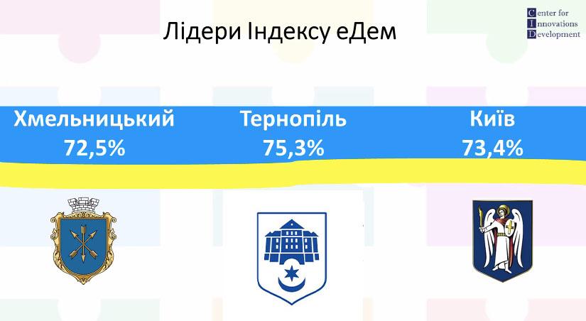 Тернопіль рейтинг прозорості електронна демократія перше місто в Україні