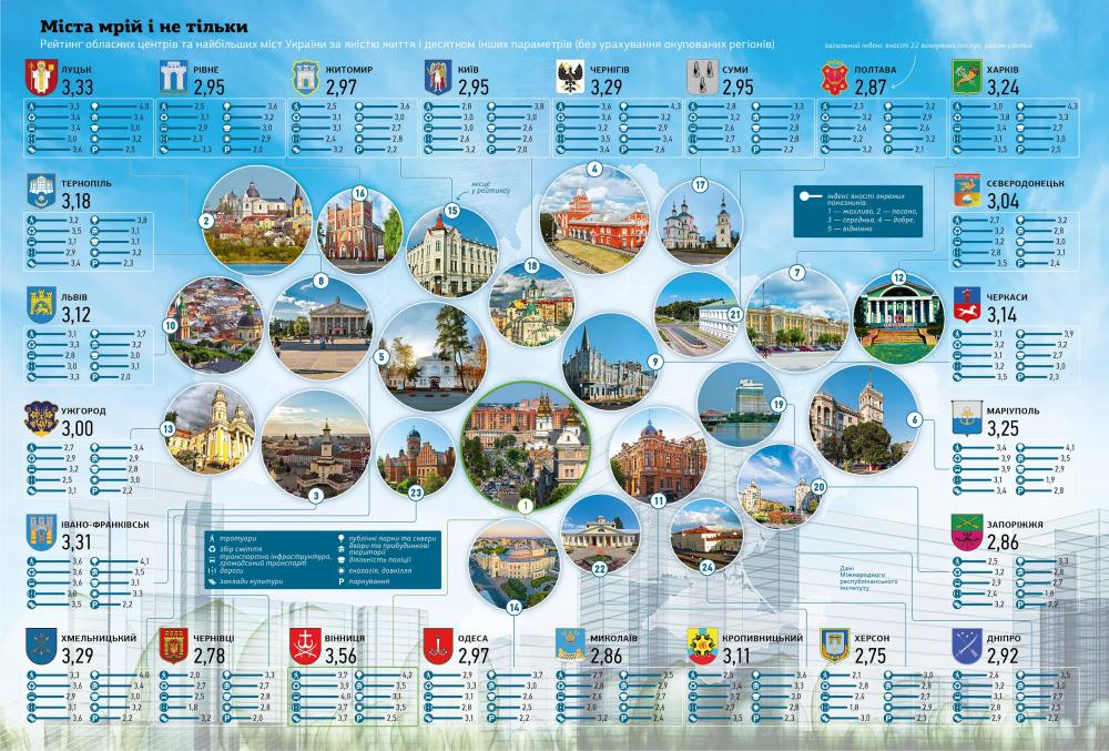 тернопіль, рейтинг міст, фото, тернопільський тиждень