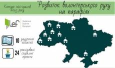 Конкурсу «Розвиток волонтерського руху на парафіях»