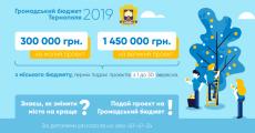 Ще два тижні триває прийом проектів на «Громадський бюджет 2019»