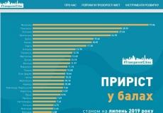 За підсумками першого півріччя Тернопіль увійшов у ТОП-8 Рейтингу прозорості українських міст